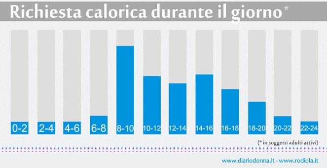 calorie-orario